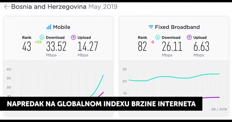 Pozitivni efekti uvođenja 4G signala: BiH u maju ispred Njemačke u brzini downloada